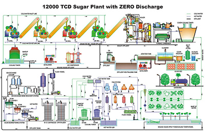 Sugar Plant and Machinery |Sugar Factory Supplier | Diffusers